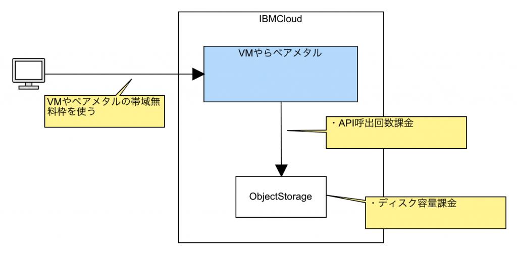 IBMCloud ObjectStorageの節約テクニック