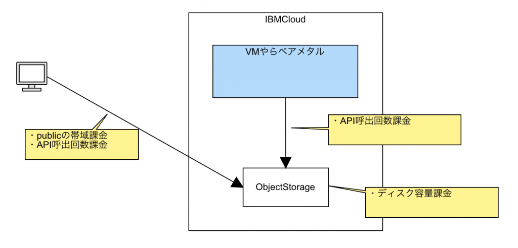 ObjectStorageの課金ポイント(IBMCloudのS3)